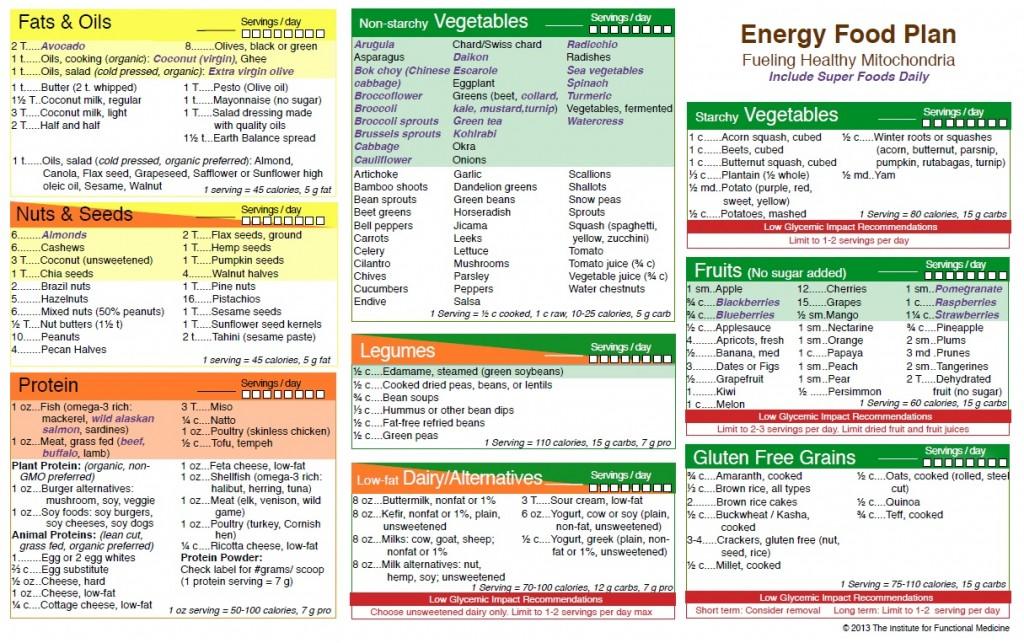 energy food plan