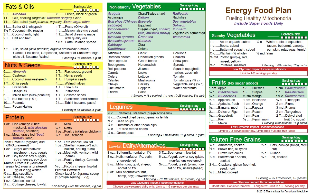 Daily diet for good health - Energy Food Plan